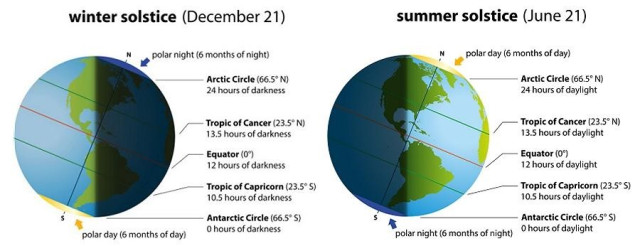 Winter solstice chart